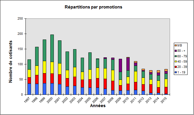 Répartition des cotisants en 2015